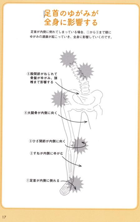 足首からの歪みの連鎖